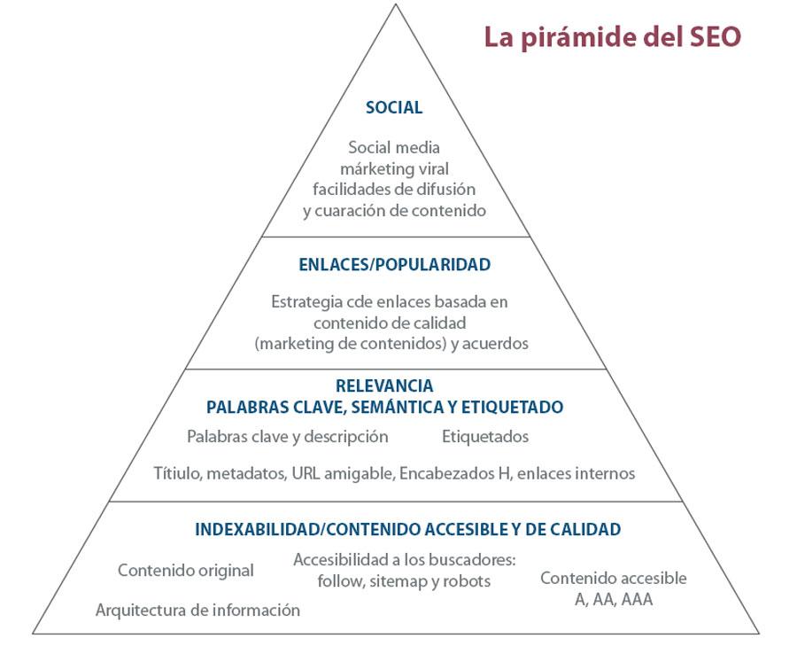 Piramide-del-seo