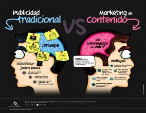 Contenidos de calidad versus publicidad tradicional